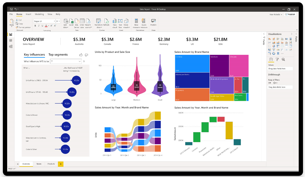 Microsoft Power BI: Benefits