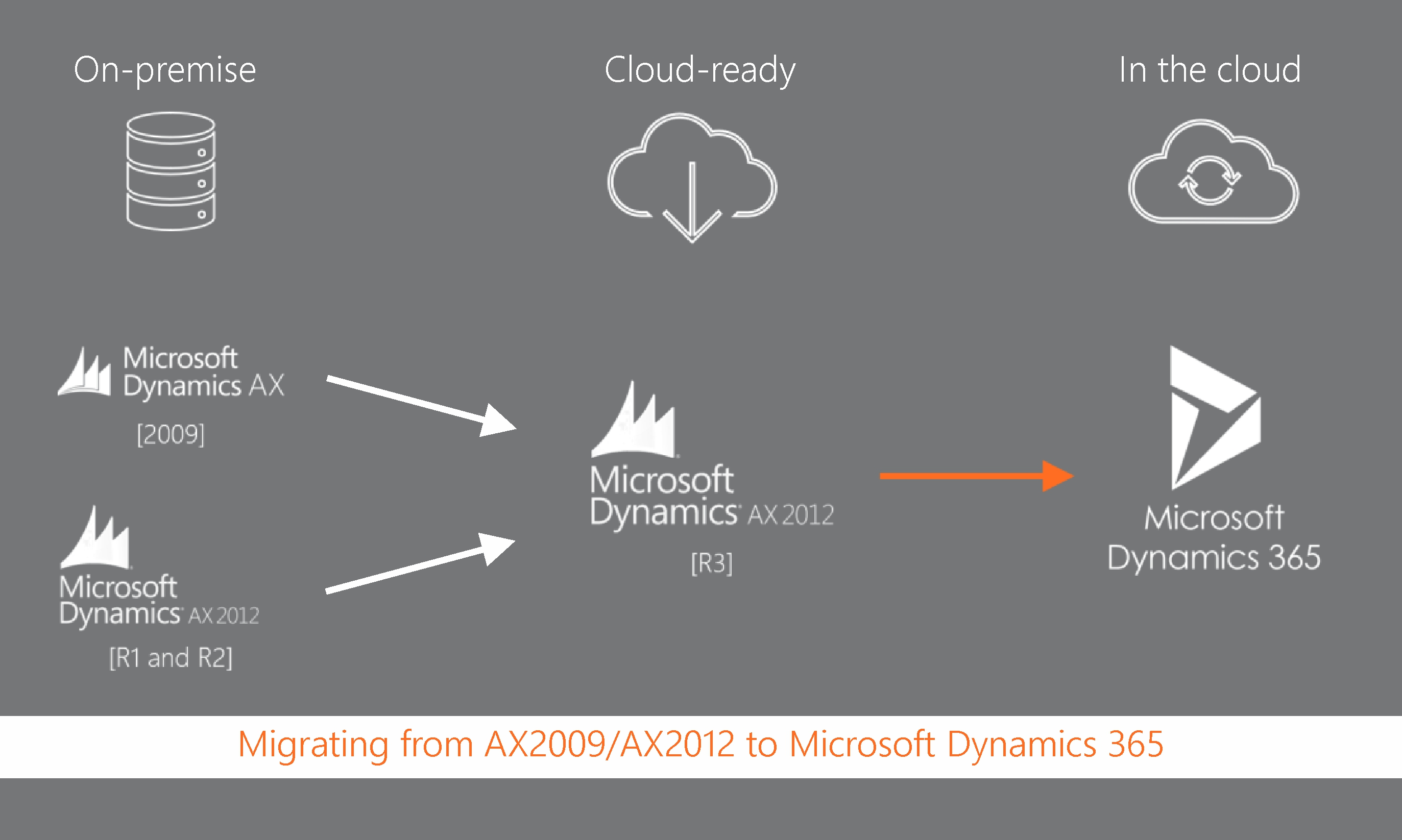 Migrating from AX2009/AX2012 to Microsoft Dynamics 365
