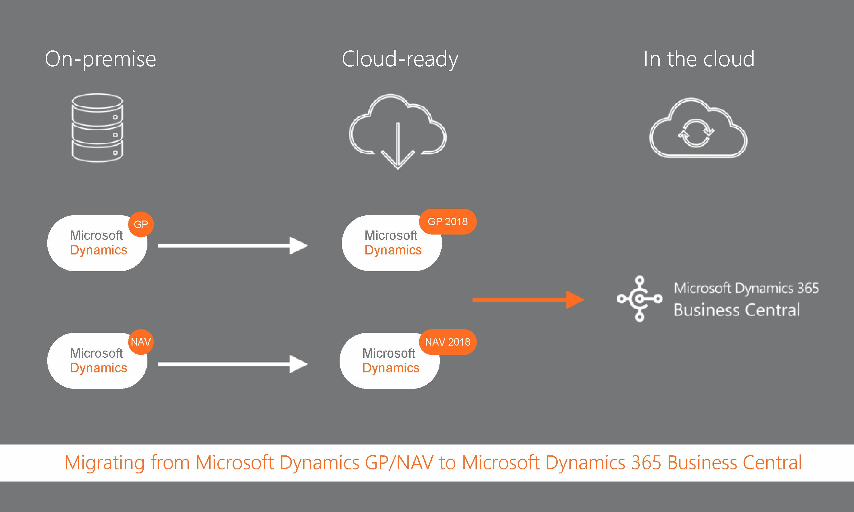 Migrating from Microsoft Dynamics GP/NAV to Microsoft Dynamics 365 Business Central